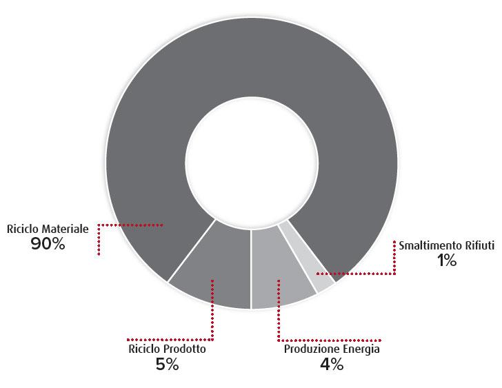 schema rispetto ambiente TRE-P CARRELLI